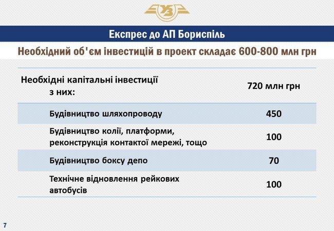 """УЗ подготовила рельсовые автобусы для """"Воздушного экспресса"""""""