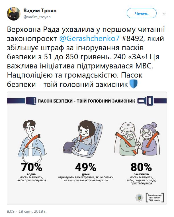 Штраф за непристегнутые ремни безопасности может вырасти до 850 гривен