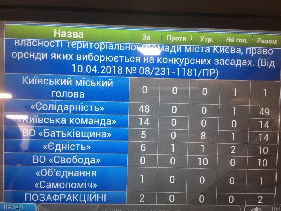 Киевсовет поддержал прекращение договора с застройщиком Почтовой площади