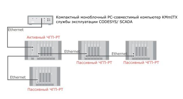 Пример построения системы на контроллерах ЧГП-РТ и компьютере KMmITX