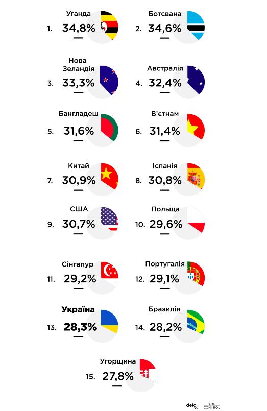 Бути більше ніж 30%: Країни з найбільшою кількістю жінок серед власників бізнесу