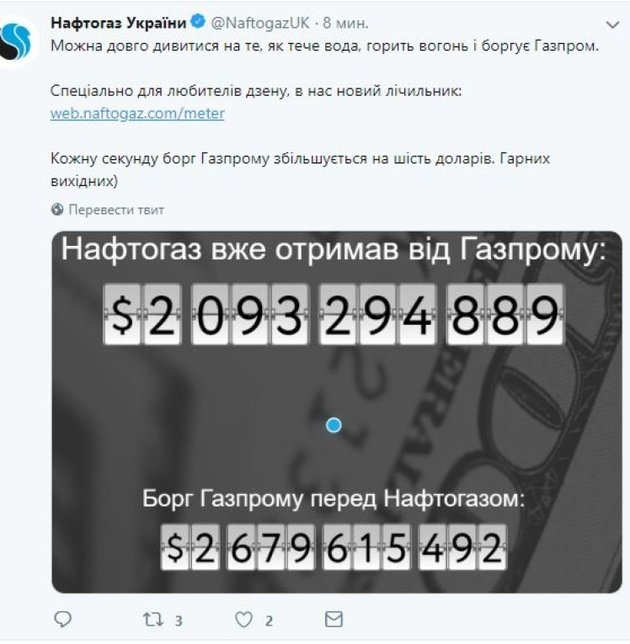 Нафтогаз взыскал с Газпрома более  млн за последние три месяца