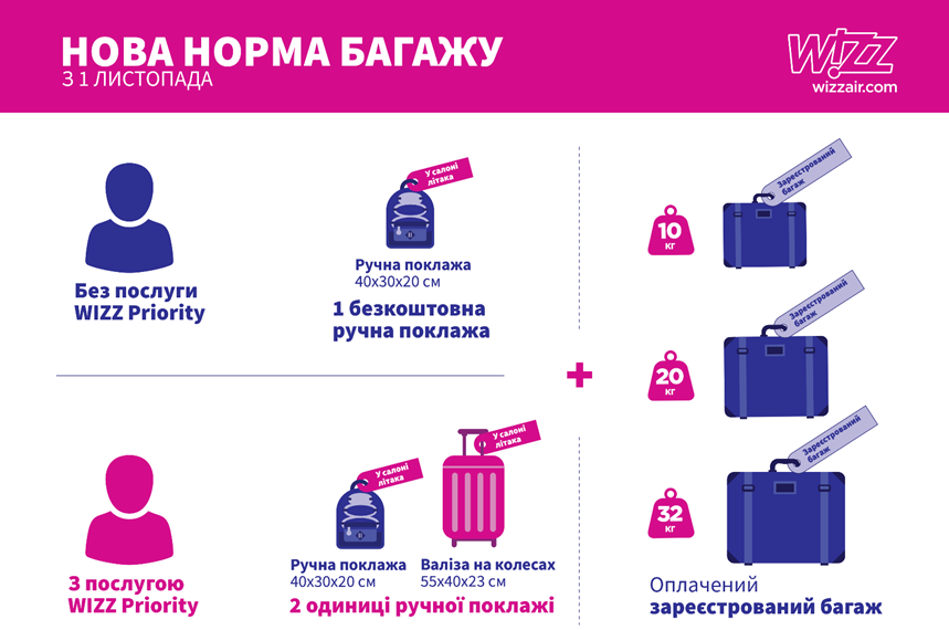 С сегодняшнего дня Wizz Air уменьшает нормы провоза ручной клади