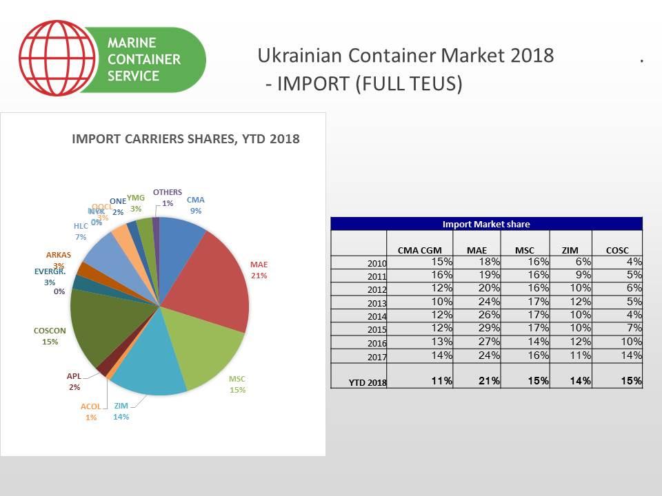 Без предела: итоги рынка контейнерных перевозок в 2018 году