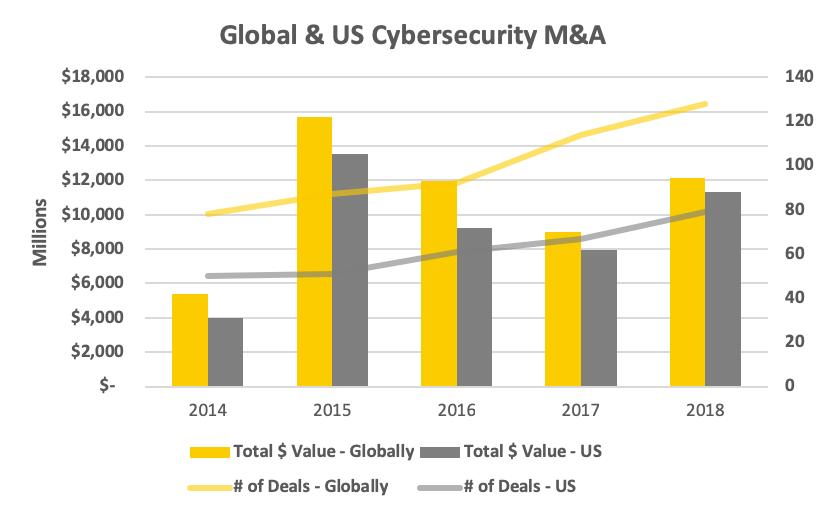В 2018 г. инвестиции в компании, занимающиеся кибербезопасностью, достигли рекорда