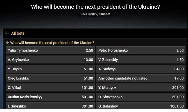 Ставки букмекеров на победу в выборах Юлии Тимошенко и Петра Порошенко сравнялись