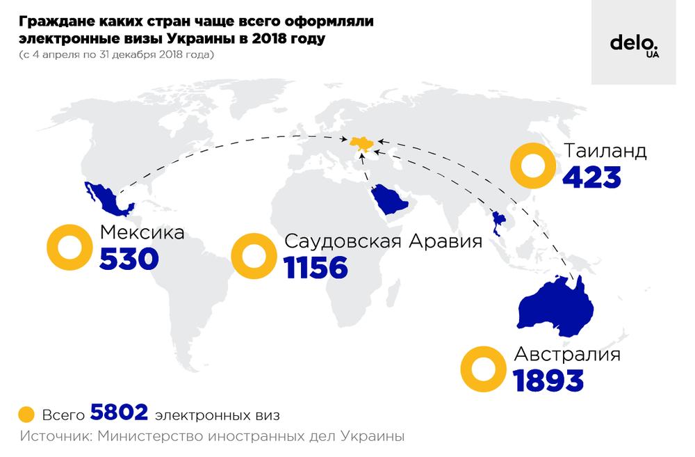 """Сколько э-виз и """"виз по прибытию"""" в Украину оформили иностранцы в 2018 году"""