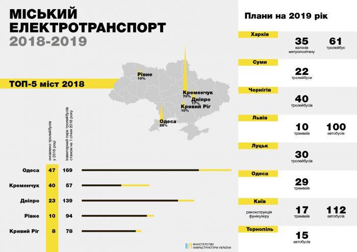 Какой общественный транспорт Украина планирует закупить в 2019 году