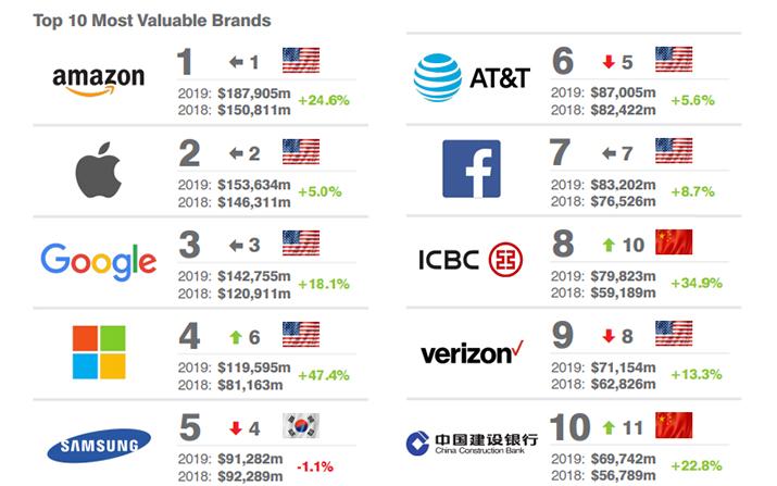 Бренд Amazon остается самым дорогим в мире — Brand Finance