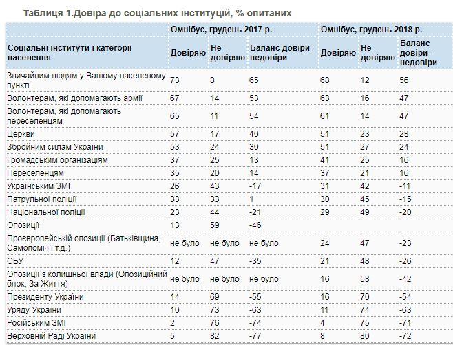 Кому доверяют украинцы: антирейтинг возглавил президент и правительство