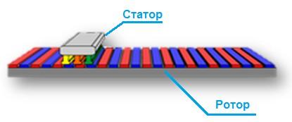 Линейные двигатели с сердечником от компании Tecnotion