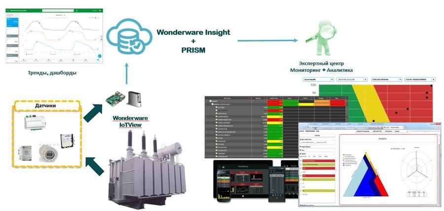 Возможность использование как локально установленного ПО, так и облачное решение, с готовыми инструментами аналитики.
