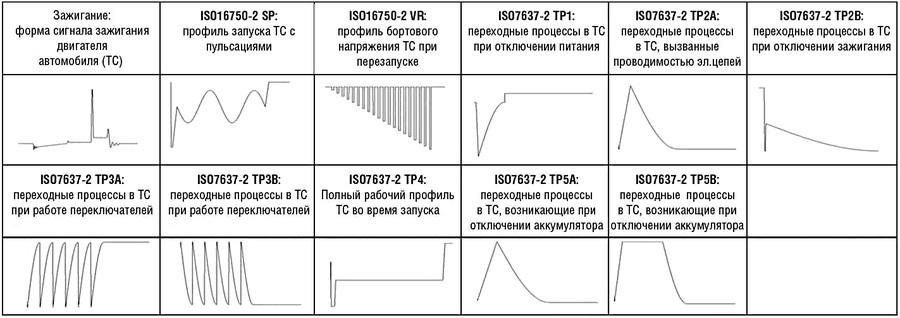 Новые типы и формы штатных сигналов для медицинской диагностики и тестирования автомобильной электроники