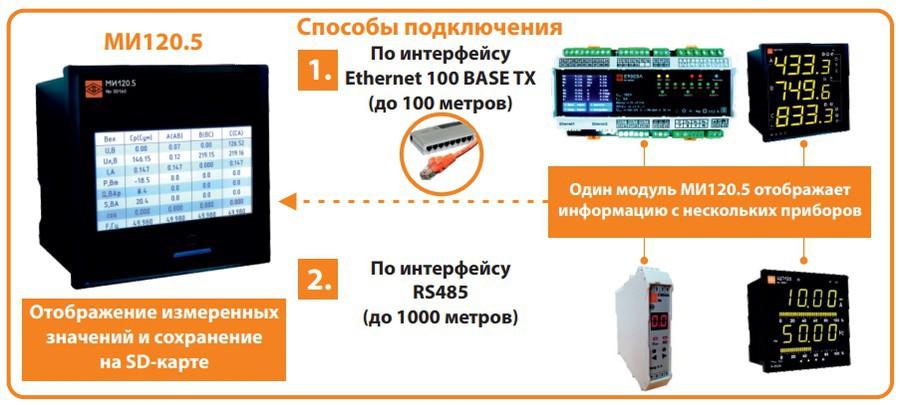 Расширены функциональные возможности модуля индикации МИ120.5 производства ОАО «Электроприбор»