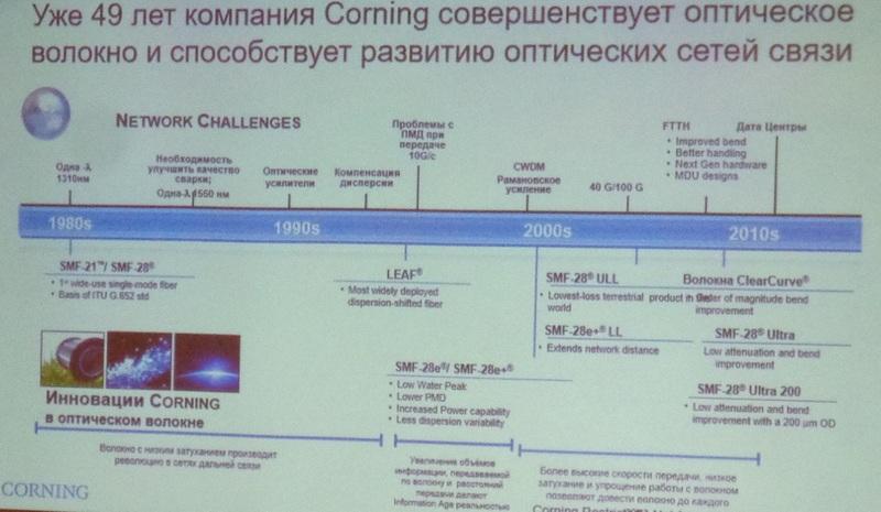 Компания Corning Incorporated провела семинар «Развитие технологий оптической связи и волокон»