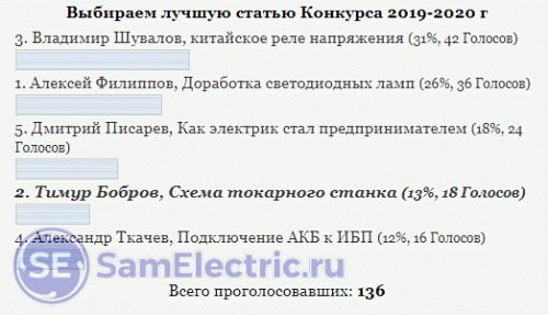 Общее количество проголосовавших в графическом отображении
