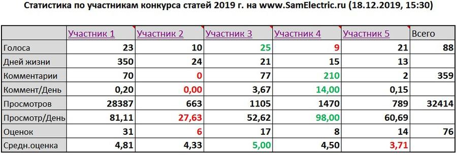 Стали известны промежуточные итоги голосования в зимнем «Конкурсе статей» блога «СамЭлектрик.ру»